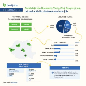 BestJobs: În februarie candidații din București, Timiș, Cluj, Brașov și Iași au fost cei mai activi în căutarea unui nou loc de muncă
