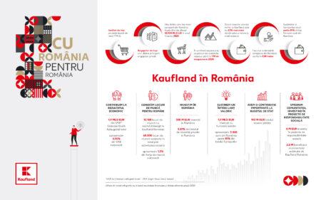 Studiu: ce impact a avut a patra cea mai mare companie din țară în economia României în 2020